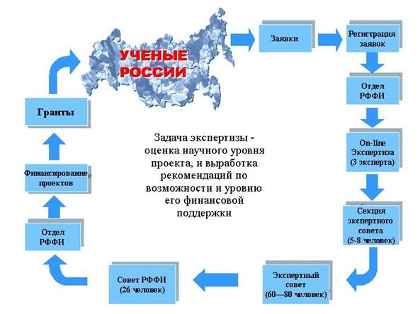 http://www.rfbr.ru/rffi/getimage/?objectId=29605